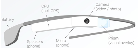 infographic google glass2
